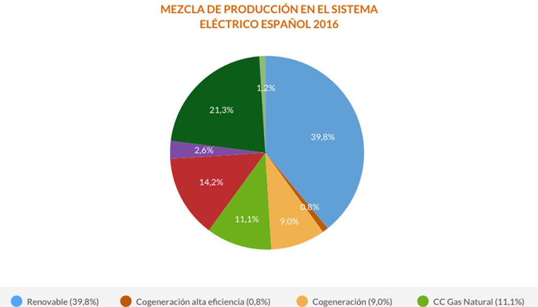 energía mezcla de produccion sistema electrico español 2016