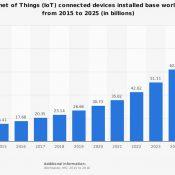 IoT conectará 75.000 millones de objetos en 2025
