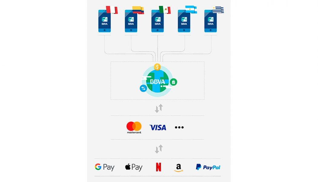 BBVA pago móvil
