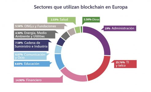 blockchain lideran europa