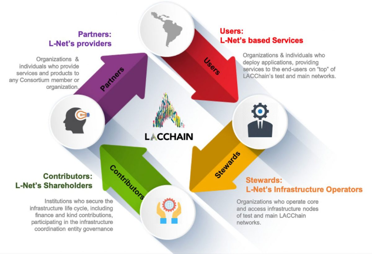 The LACChain Consortium Network. L-Net, its cooperative and coordination center. (Funciones y Relaciones)