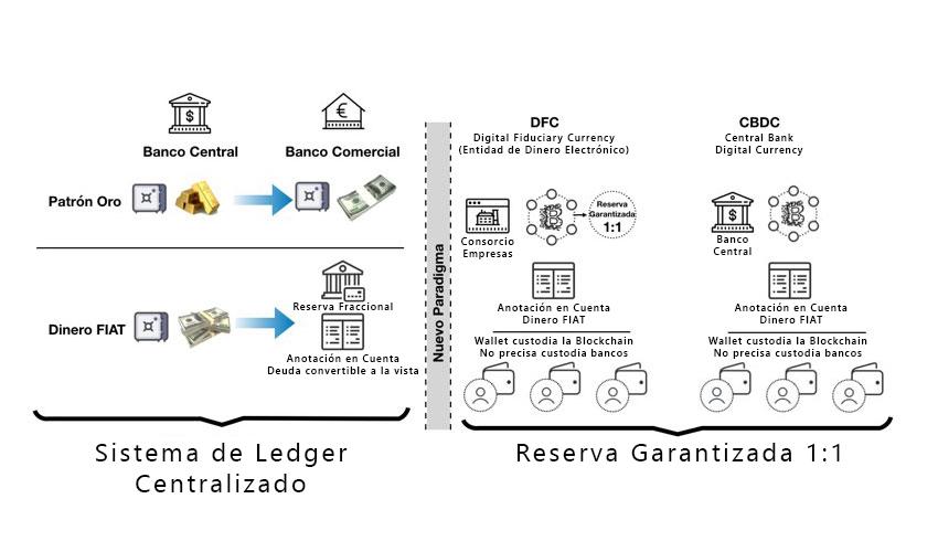 modelo del sistema financiero