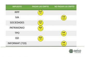 Las criptomonedas en el IRPF