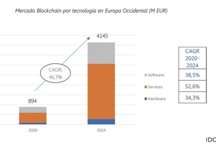 El 20% de préstamos al consumo serán divisas digitales en 2025